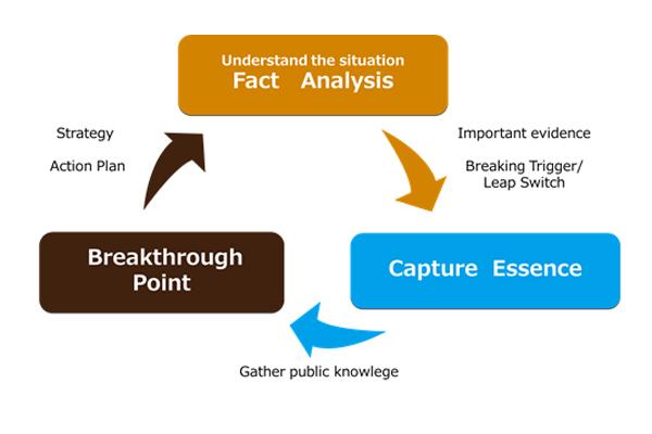 Fact Analysis-Breakthrough point-Capture Essence